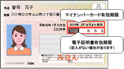署名 用 電子 証明 書 の 暗証 番号